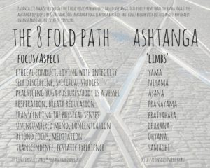 Ashtanga - eight fold path infographic