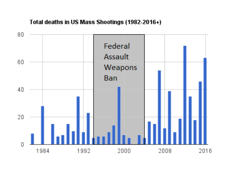 Total_deaths_in_US_mass_shootings
