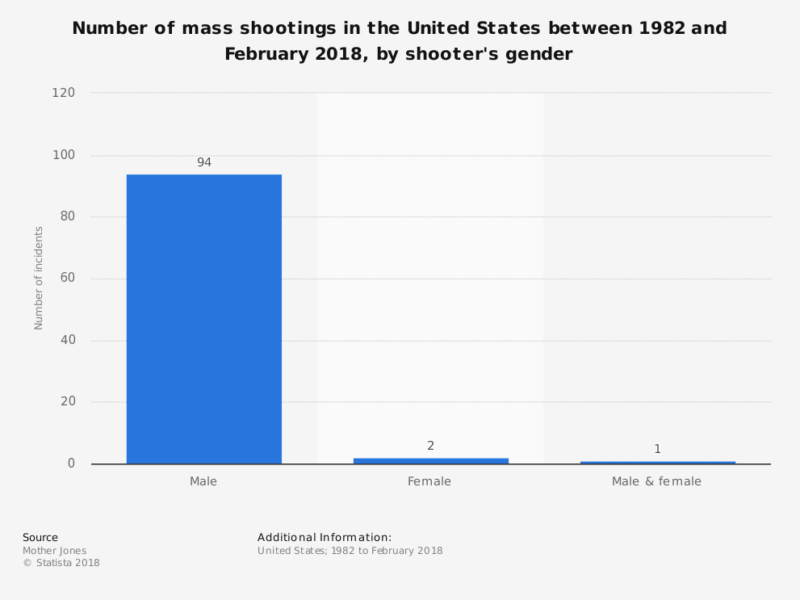 statistic_id476445_mass-shootings-in-the-us_-shooters-by-gender-as-of-february-2018