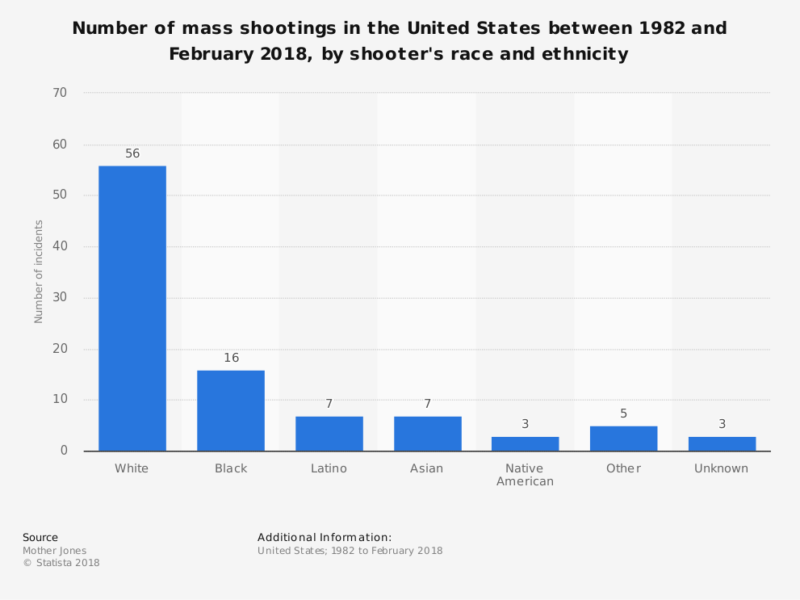 statistic_id476456_mass-shootings-in-the-us_-mass-shooters-by-race-as-of-february-2018