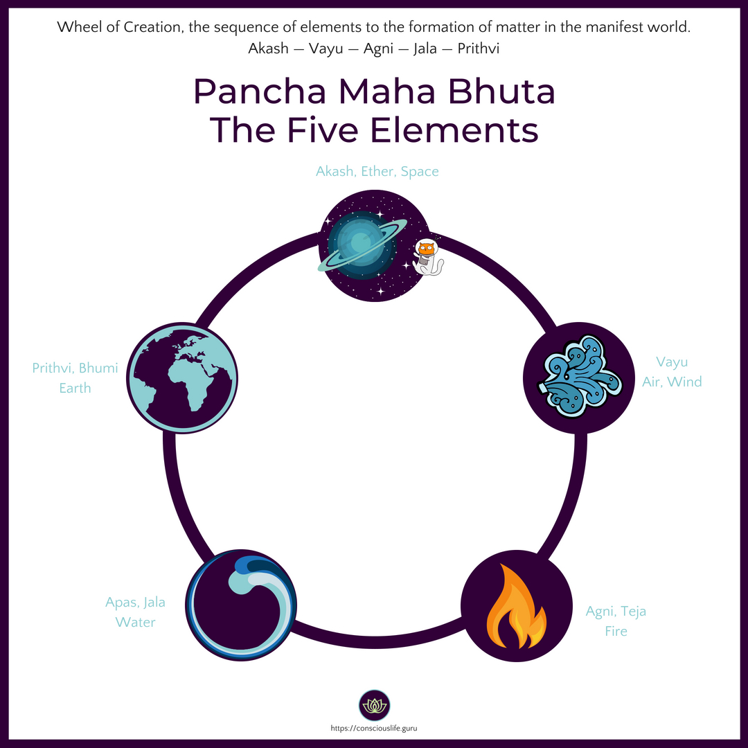 The wheel of support and creation - the sequence of the 5 elements that comprise the Pancha Maha Bhuta